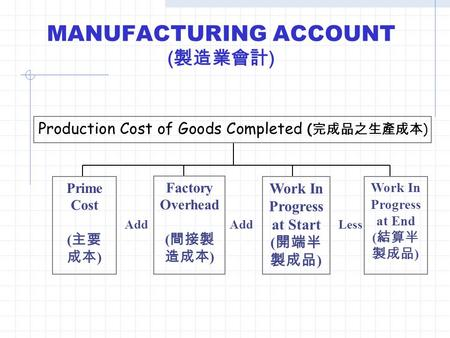 MANUFACTURING ACCOUNT ( 製造業會計 ) Prime Cost ( 主要 成本 ) Factory Overhead ( 間接製 造成本 ) Work In Progress at Start ( 開端半 製成品 ) Work In Progress at End ( 結算半 製成品.