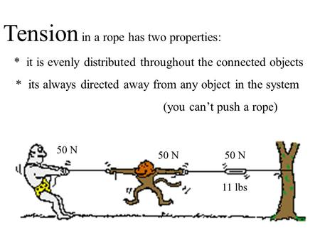 Tension in a rope has two properties: * it is evenly distributed throughout the connected objects * its always directed away from any object in the system.