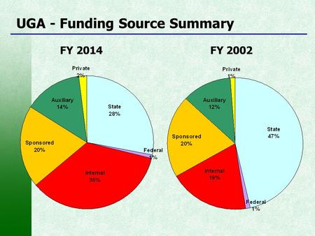 UGA - Funding Source Summary FY 2014 FY 2002. FY 2014 State Budget (by Policy Area) As Percent of Total State Fund Budget - $19.9 Billion.