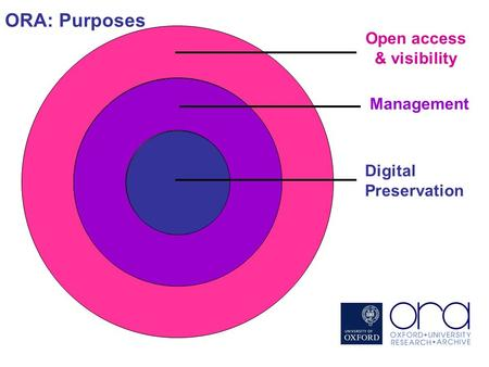 Open access & visibility Management Digital Preservation ORA: Purposes.