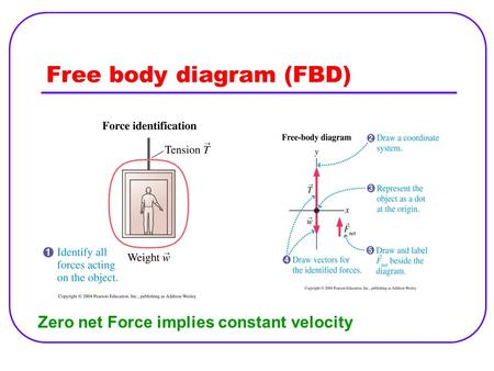 Free body diagram (FBD) Zero net Force implies constant velocity.