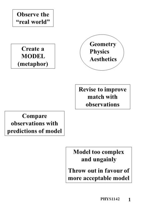 PHYS1142 1 Create a MODEL (metaphor) Geometry Physics Aesthetics Compare observations with predictions of model Revise to improve match with observations.