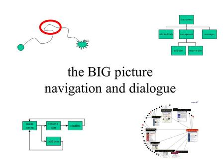 The BIG picture navigation and dialogue goal start the systems info and helpmanagementmessages add userremove user main screen remove user confirm add.