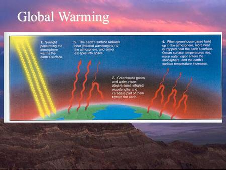 Global Warming. Rising Levels of Greenhouse Gases Carbon dioxide accounts for 49% of the human-caused input of greenhouse gases. Major Sources of CO 2.