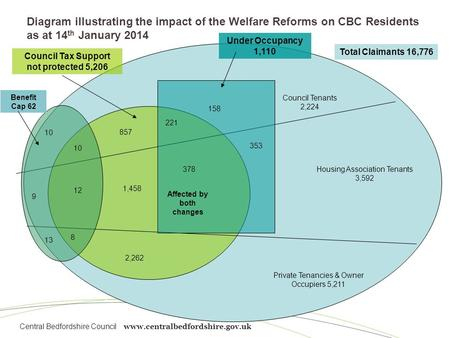 Central Bedfordshire Council www.centralbedfordshire.gov.uk Diagram illustrating the impact of the Welfare Reforms on CBC Residents as at 14 th January.