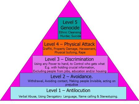 Level 1 – Antilocution Verbal Abuse, Using Derogatory Language, Name calling & Stereotyping. Level 3 – Discrimination Using any Power to hand, to Control.