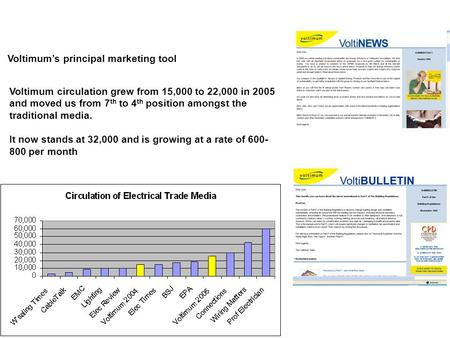 Voltimum's principal marketing tool Continuously developed expertise in newsletter sending and … Voltimum circulation grew from 15,000 to 22,000 in 2005.
