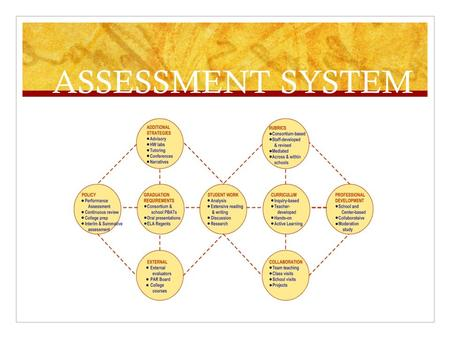 ASSESSMENT SYSTEM. : REQUIRED TASKS All Consortium schools require students to complete academic tasks to demonstrate college and career readiness and.
