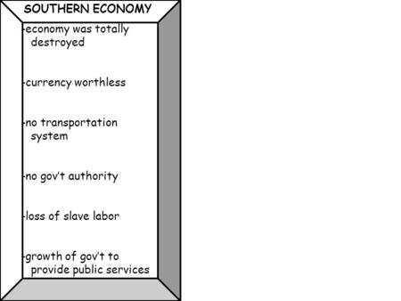 SOUTHERN ECONOMY -economy was totally destroyed -currency worthless -no transportation system -no gov't authority -loss of slave labor -growth of gov't.