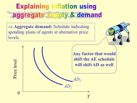  Aggregate demand: Schedule indicating spending plans of agents at alternative price levels. Price level Y 0 AD 1 AD 2 Any factor that would shift the.