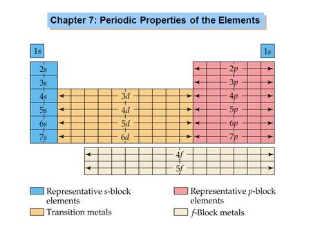 Chapter 7: Periodic Properties of the Elements. Dimitri Mendeleev (1834-1907) ordered known elements according to atomic weight elements with similar.