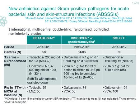 New antibiotics against Gram-positive pathogens for acute bacterial skin and skin-structure infections (ABSSSIs) 3 international, multi-centre, double-blind,