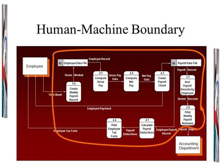 Human-Machine Boundary 1.0 Create Weekly Payroll Record Employee Data File S1 Employee Tax Form Payroll Data File S2 2.1 Compute Gross Pay 2.3 Create Payroll.