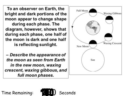 To an observer on Earth, the bright and dark portions of the moon appear to change shape during each phase. The diagram, however, shows that during each.
