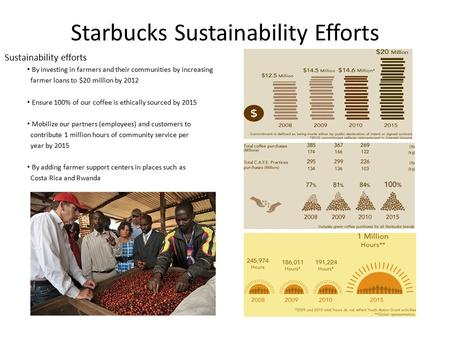 Starbucks Sustainability Efforts Sustainability efforts By investing in farmers and their communities by increasing farmer loans to $20 million by 2012.