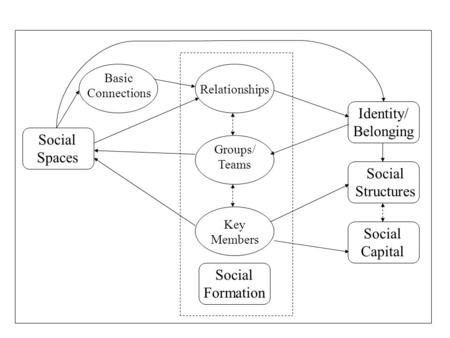 Social Spaces Identity/ Belonging Social Structures Social Capital Social Formation Relationships Groups/ Teams Key Members Basic Connections.