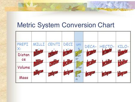 Metric System Conversion Chart
