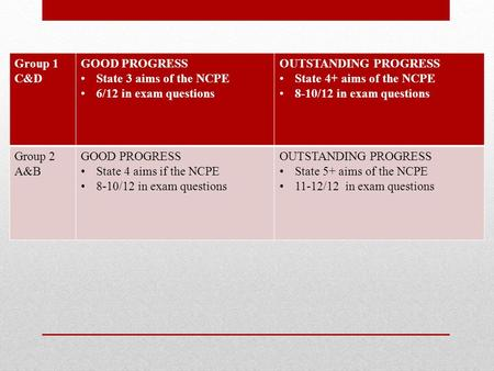 Group 1 C&D GOOD PROGRESS State 3 aims of the NCPE 6/12 in exam questions OUTSTANDING PROGRESS State 4+ aims of the NCPE 8-10/12 in exam questions Group.