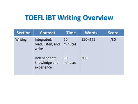 TOEFL iBT Writing Overview SectionContentTimeWordsScore WritingIntegrated: read, listen, and write Independent: knowledge and experience 20 minutes 30.