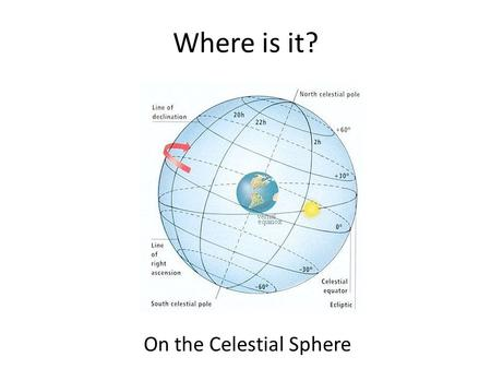 "Where is it? On the Celestial Sphere. Longitude and Latitude On Earth: Longitude is how far you are, in degrees, East or West of the ""Prime Meridian"""