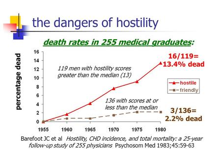 The dangers of hostility percentage dead 119 men with hostility scores greater than the median (13) 136 with scores at or less than the median 16/119=