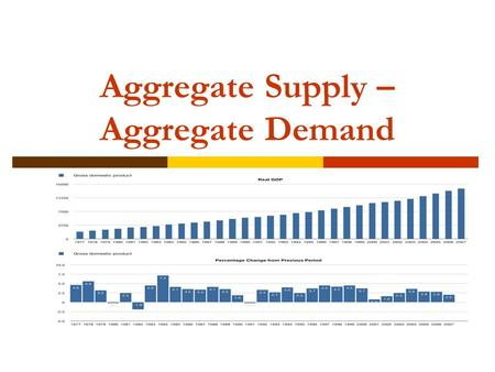Aggregate Supply – Aggregate Demand. GDP 2007 to 2010.