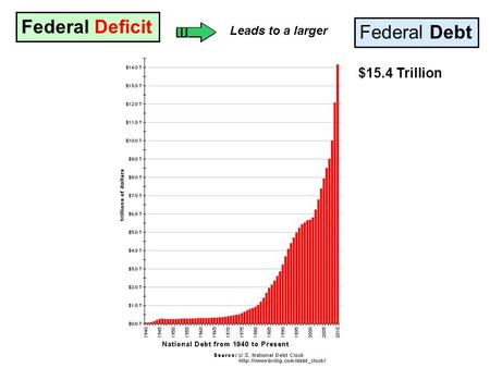 Federal Deficit Federal Debt Leads to a larger $15.4 Trillion.
