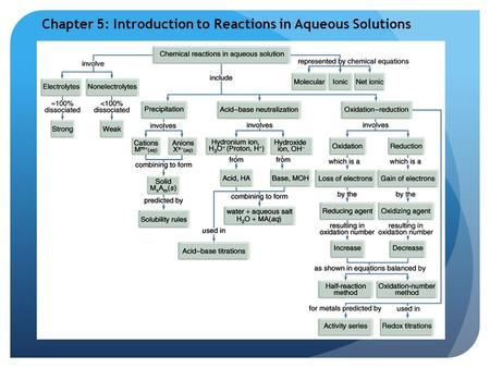 Chapter 5: Introduction to Reactions in Aqueous Solutions.