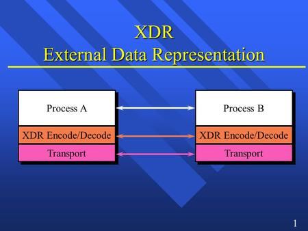1 XDR External Data Representation Process A XDR Encode/Decode Transport Process B XDR Encode/Decode Transport.