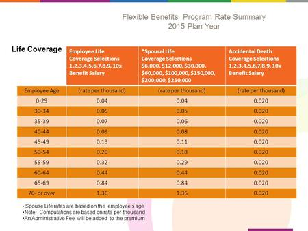 Flexible Benefits Program Rate Summary 2015 Plan Year Employee Life Coverage Selections 1,2,3,4,5,6,7,8,9, 10x Benefit Salary *Spousal Life Coverage Selections.