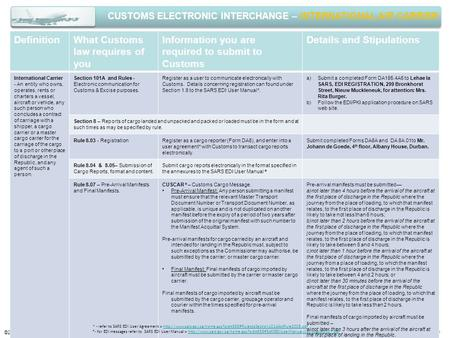 CUSTOMS ELECTRONIC INTERCHANGE – INTERNATIONAL AIR CARRIER ©2008 SARS Customs > MGP DefinitionWhat Customs law requires of you Information you are required.