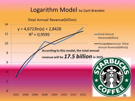 Logarithm Model by Zach Brandeis According to this model, the total annual revenue will be 17.5 billion in 2025.