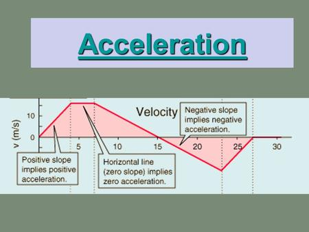 Acceleration. Acceleration measures the rate of change of velocity during a given time interval a = Δv Δt Therefore, the units of m/s or m/s 2 s Acceleration.