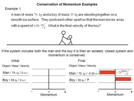 Example 1 Conservation of Momentum Examples If the system includes both the man and the boy it is then an isolated, closed system and momentum is conserved.
