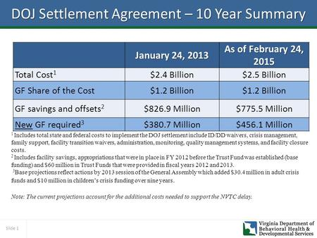 Slide 1 DOJ Settlement Agreement – 10 Year Summary January 24, 2013 As of February 24, 2015 Total Cost 1 $2.4 Billion$2.5 Billion GF Share of the Cost$1.2.