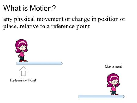 What is Motion? any physical movement or change in position or place, relative to a reference point Reference Point Movement.