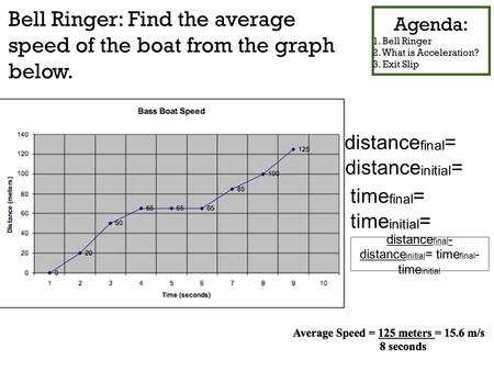 Bell Ringer: Find the average speed of the boat from the graph below. Agenda: 1. Bell Ringer 2. What is Acceleration? 3. Exit Slip distance final = distance.