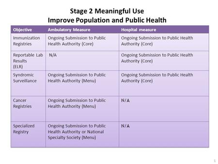 Stage 2 Meaningful Use Improve Population and Public Health 1.