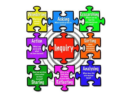 Essential Learning Outcomes: 1. Understand the inquiry process 2. Experience tools that may support the inquiry process 3. Consider the role of inquiry.