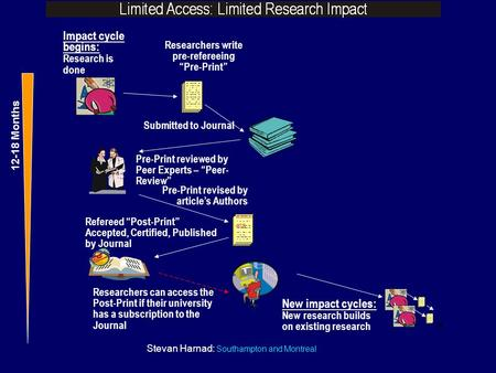 "Stevan Harnad: Southampton and Montreal Refereed ""Post-Print"" Accepted, Certified, Published by Journal Impact cycle begins: Research is done Researchers."