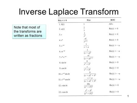 1 Inverse Laplace Transform Note that most of the transforms are written as fractions.