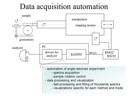 Data acquisition automation - automation of angle-resolved experiment - spectra acquisition - sample rotation control - data processing and visualization.