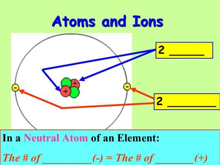 Atoms and Ions 2 _____ 2 _______ In a Neutral Atom of an Element: The # of _________(-) = The # of _______(+)
