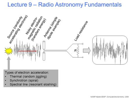 NASSP Masters 5003F - Computational Astronomy - 2009 Lecture 9 – Radio Astronomy Fundamentals Source (randomly accelerating electrons) Noisy electro- magnetic.