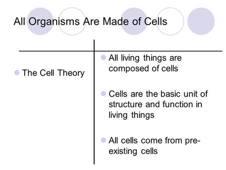 All Organisms Are Made of Cells The Cell Theory All living things are composed of cells Cells are the basic unit of structure and function in living things.