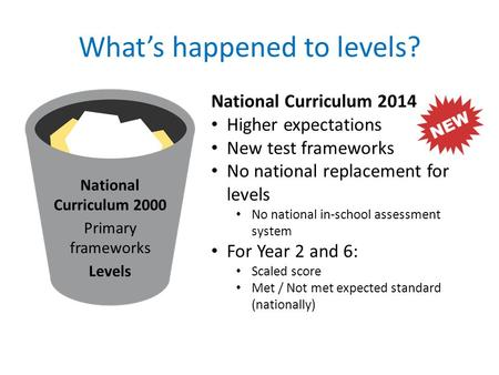 What's happened to levels? National Curriculum 2014 Higher expectations New test frameworks No national replacement for levels No national in-school assessment.