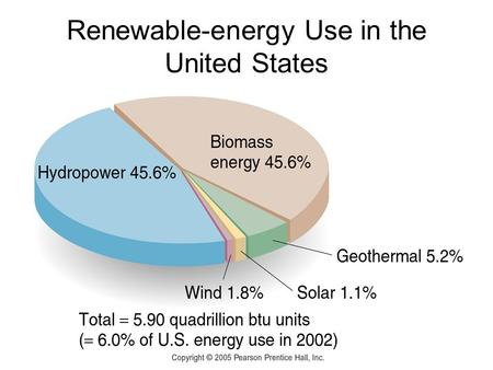 Renewable-energy Use in the United States. Solar Energy.