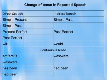 Direct SpeechIndirect Speech Simple PresentSimple Past Past Perfect Present Perfect Past Perfect willwould Continuous Tense am/are/iswas/were had been.