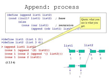 1 Append: process  (append list1 list2) (cons 1 (append '(2) list2)) (cons 1 (cons 2 (append '() list2))) (cons 1 (cons 2 list2)) (define (append list1.