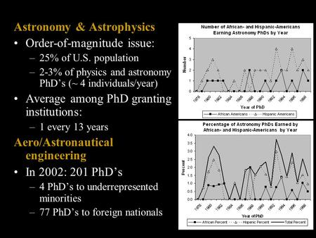 Astronomy & Astrophysics Order-of-magnitude issue: –25% of U.S. population –2-3% of physics and astronomy PhD's (~ 4 individuals/year) Average among PhD.
